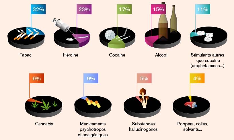 % dépendances des substances psychoactives